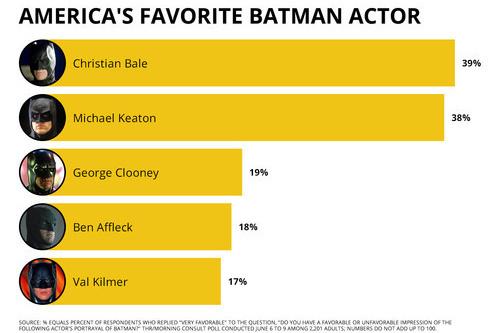Среди остальных Бэтменов любимцем публики оказался Кристиан Бэйл — звезда супергеройской трилогии Кристофера Нолана. Что примечательно, Майкл Китон уступил ему всего 1% голосов.