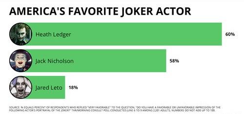 Зато с Джокером все оказалось весьма предсказуемо. Респонденты отдали предпочтение Хиту Леджеру, а образ Джареда Лето оценили ниже всех. Скоро на экраны выйдет сольный фильм о самом известном злодее DC, где Джокера сыграет Хоакин Феникс. Как справится он с этой тяжелой задачей, станет известно 3 октября 2019 года.